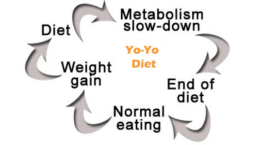 What is Yo-Yo dieting and how to stop it